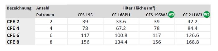fumex-patronenfilteranlage-typ-cfe-filter-flaeche