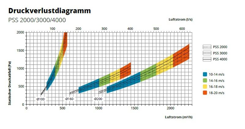 druckverlustdiagramm-pss-2000-3000-4000