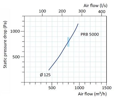 prb-5000-125