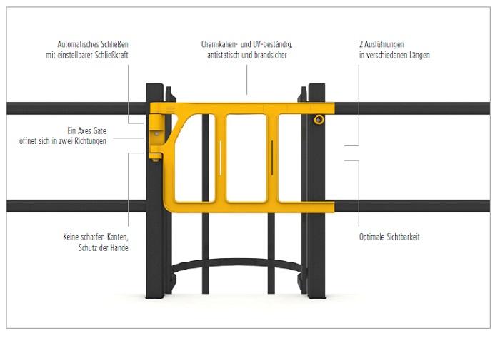 boplan-axes-gate-vorteile