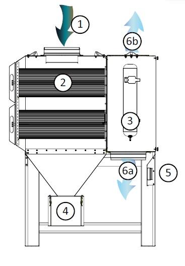 fumex-patronenfilteranlage-typ-cfe-funktionsweise