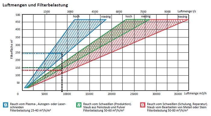 fumex-patronenfilteranlage-typ-cfe-luftmengen-filterbelastung