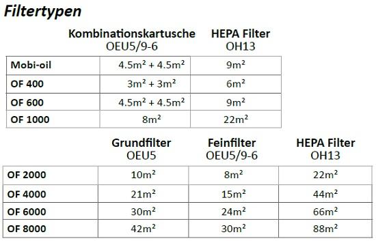 fumex-oelnebel-filter-filtertypen