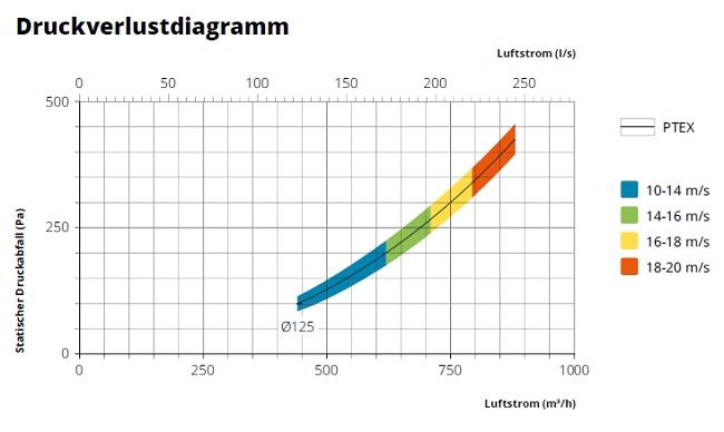 fumex-teleskop-absaugarm-ptex-druckverlustdiagramm
